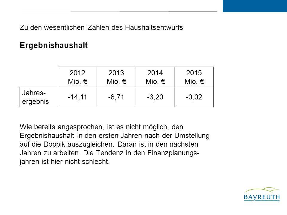 Zu den wesentlichen Zahlen des Haushaltsentwurfs Ergebnishaushalt 2012 Mio.
