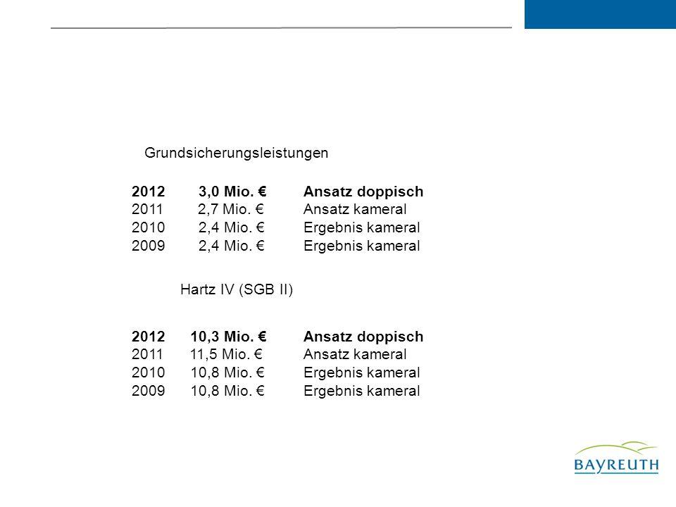 Grundsicherungsleistungen 2012 3,0 Mio.2011 2,7 Mio.