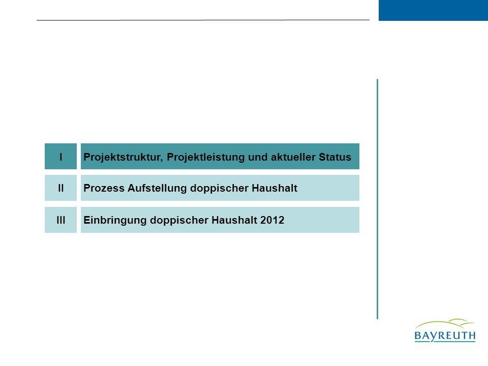 Projektstruktur, Projektleistung und aktueller StatusI Einbringung doppischer Haushalt 2012III Prozess Aufstellung doppischer HaushaltII