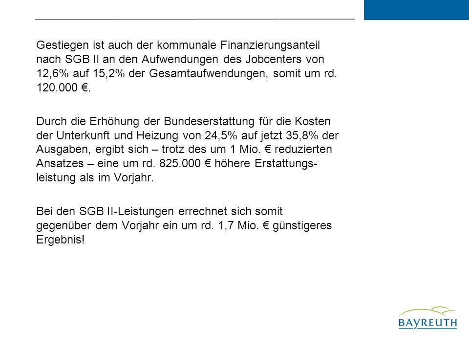 Gestiegen ist auch der kommunale Finanzierungsanteil nach SGB II an den Aufwendungen des Jobcenters von 12,6% auf 15,2% der Gesamtaufwendungen, somit um rd.