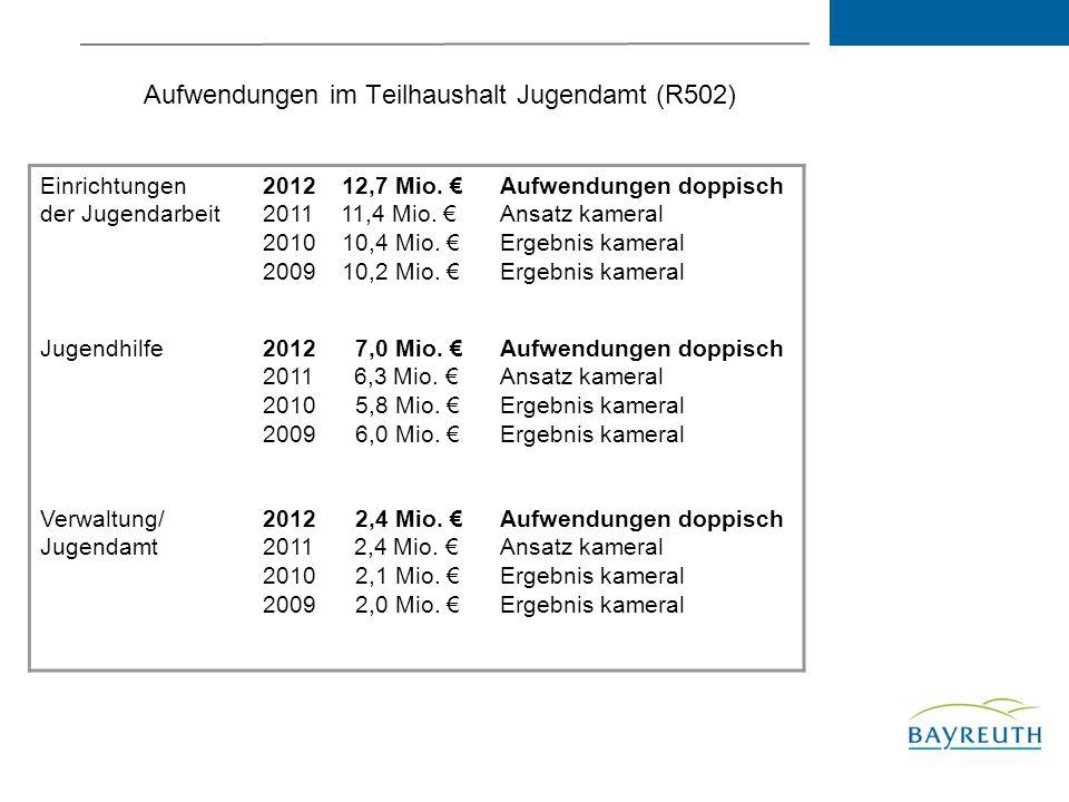 Aufwendungen im Teilhaushalt Jugendamt (R502) Einrichtungen der Jugendarbeit 2012 12,7 Mio.
