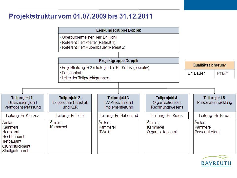 Personalaufwendungen / -auszahlungen Steigerung der Auszahlungen 2012 gegenüber dem Vorjahr um 2,56 Mio..