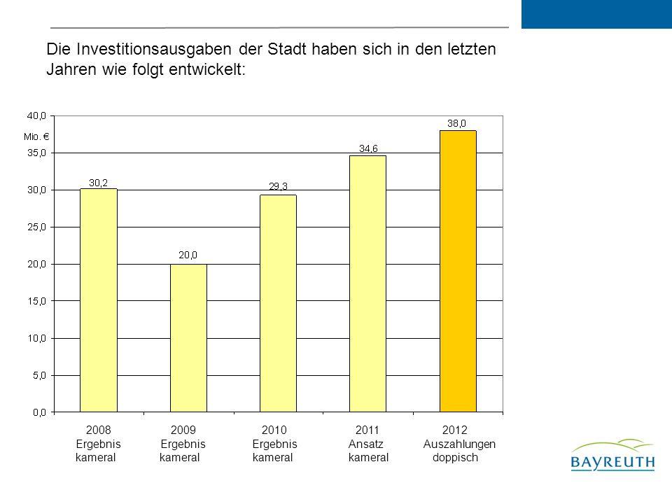 Die Investitionsausgaben der Stadt haben sich in den letzten Jahren wie folgt entwickelt: 2008 2009 2010 2011 2012 Ergebnis Ergebnis Ergebnis Ansatz Auszahlungen kameral kameral kameral kameral doppisch
