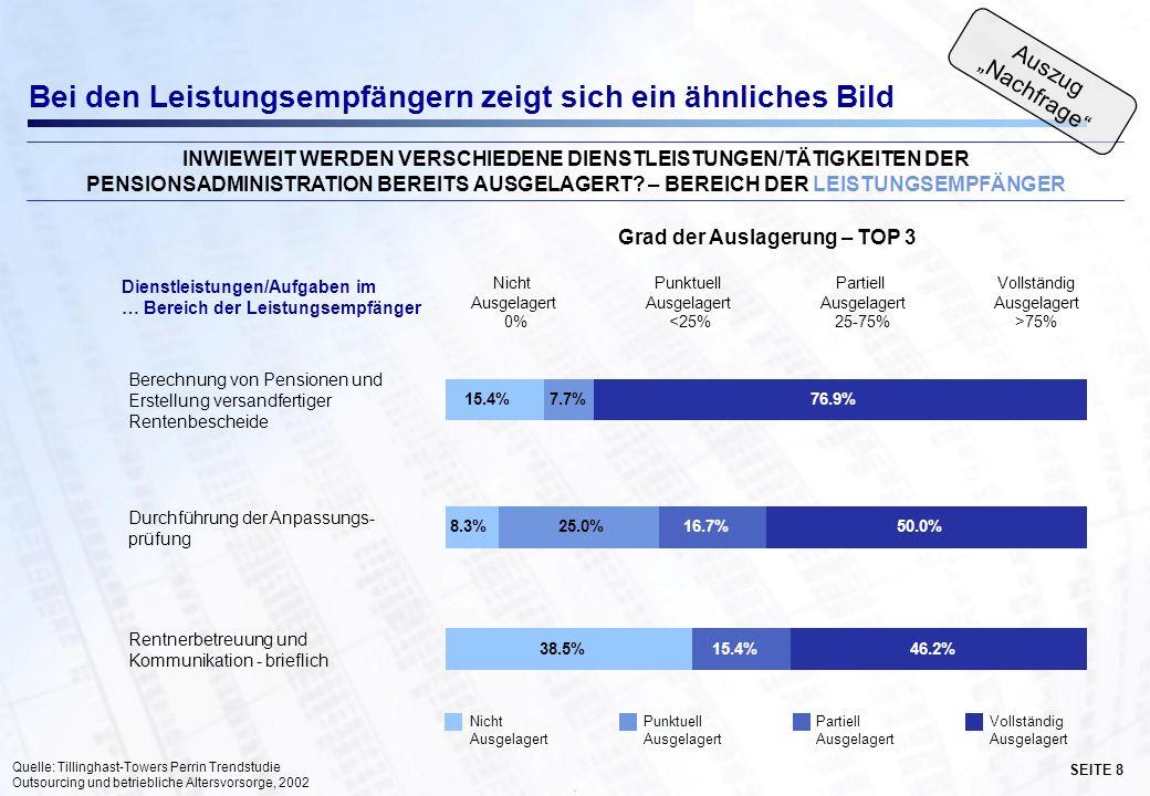 SEITE 8 · Dienstleistungen/Aufgaben im … Bereich der Leistungsempfänger Berechnung von Pensionen und Erstellung versandfertiger Rentenbescheide Durchführung der Anpassungs- prüfung Rentnerbetreuung und Kommunikation - brieflich Bei den Leistungsempfängern zeigt sich ein ähnliches Bild 38.5% 8.3% 15.4% 16.7%50.0% 76.9%7.7% 25.0% 46.2% INWIEWEIT WERDEN VERSCHIEDENE DIENSTLEISTUNGEN/TÄTIGKEITEN DER PENSIONSADMINISTRATION BEREITS AUSGELAGERT.