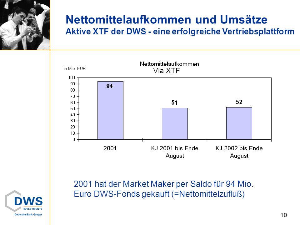 Nettomittelaufkommen und Umsätze Aktive XTF der DWS - eine erfolgreiche Vertriebsplattform Via XTF in Mio. EUR 10 2001 hat der Market Maker per Saldo