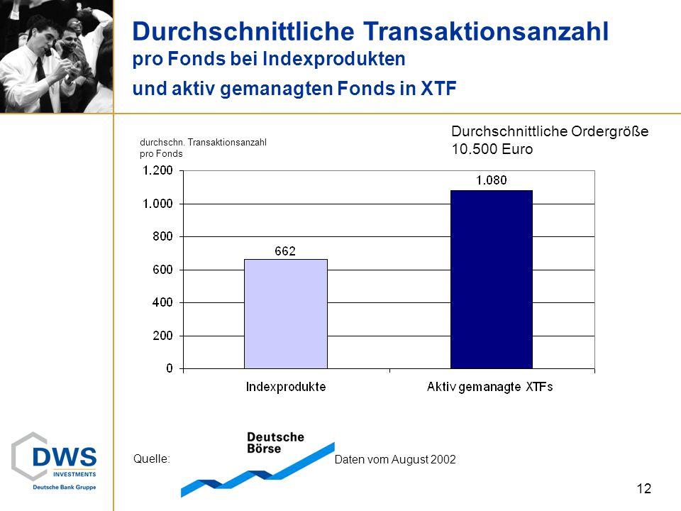 12 Durchschnittliche Transaktionsanzahl pro Fonds bei Indexprodukten und aktiv gemanagten Fonds in XTF Quelle: Daten vom August 2002 durchschn. Transa