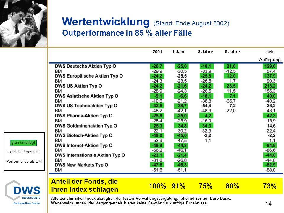 Wertentwicklung (Stand: Ende August 2002) Outperformance in 85 % aller Fälle Alle Benchmarks: Index abzüglich der festen Verwaltungsvergütung; alle In