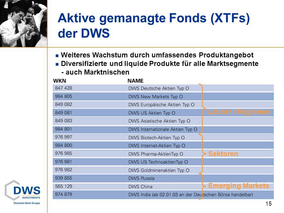 15 Aktive gemanagte Fonds (XTFs) der DWS Länder / Regionen Sektoren Emerging Markets Weiteres Wachstum durch umfassendes Produktangebot Diversifiziert