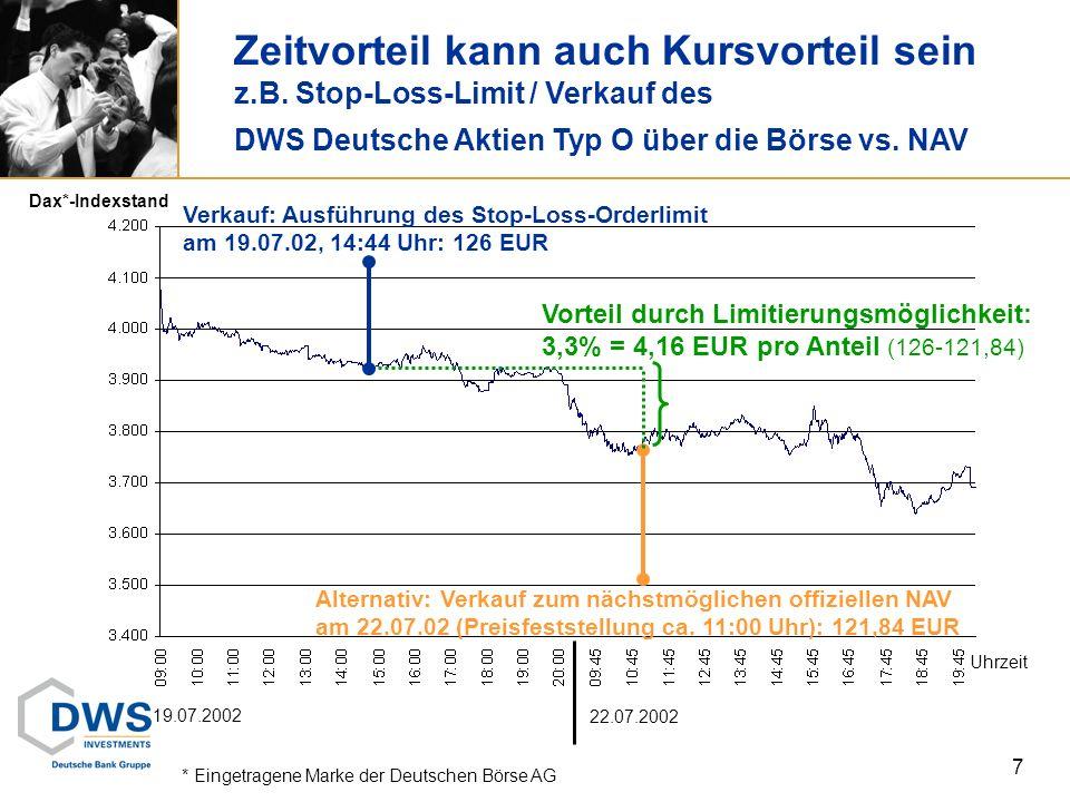 Zeitvorteil kann auch Kursvorteil sein z.B. Stop-Loss-Limit / Verkauf des DWS Deutsche Aktien Typ O über die Börse vs. NAV 7 Alternativ: Verkauf zum n
