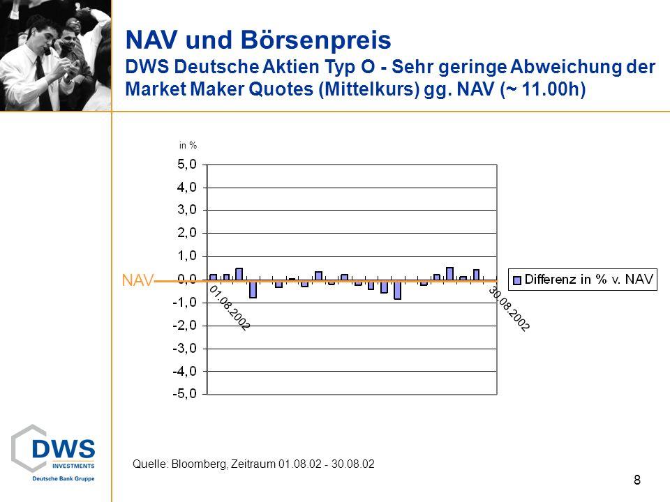 8 NAV und Börsenpreis DWS Deutsche Aktien Typ O - Sehr geringe Abweichung der Market Maker Quotes (Mittelkurs) gg. NAV (~ 11.00h) Quelle: Bloomberg, Z