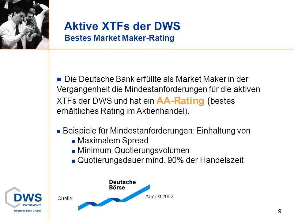 9 Aktive XTFs der DWS Bestes Market Maker-Rating Quelle: August 2002 Die Deutsche Bank erfüllte als Market Maker in der Vergangenheit die Mindestanfor
