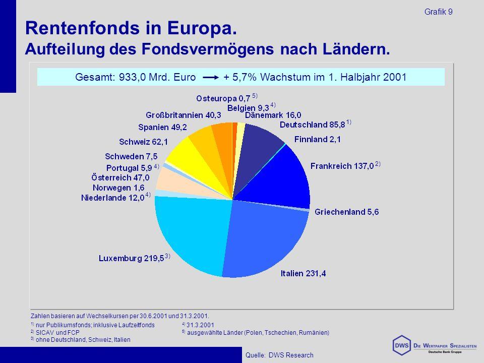 Rentenfonds in Europa. Aufteilung des Fondsvermögens nach Ländern.