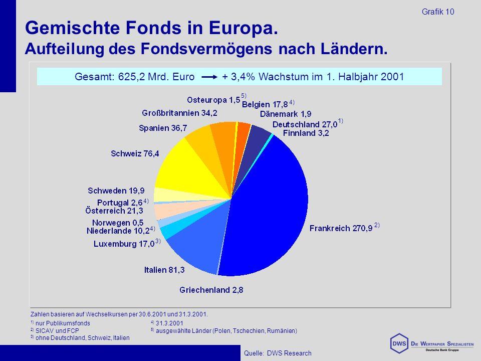 Gemischte Fonds in Europa. Aufteilung des Fondsvermögens nach Ländern.