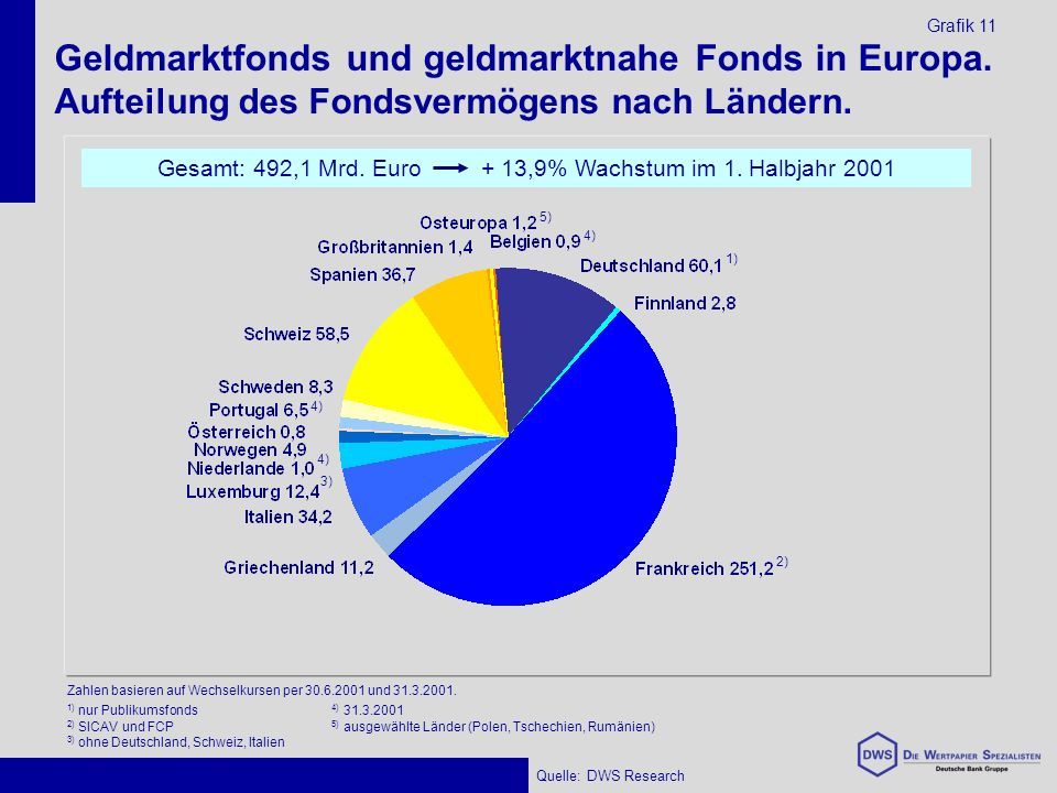 Geldmarktfonds und geldmarktnahe Fonds in Europa. Aufteilung des Fondsvermögens nach Ländern.
