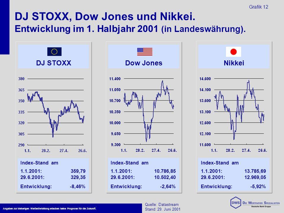 DJ STOXX, Dow Jones und Nikkei. Entwicklung im 1.