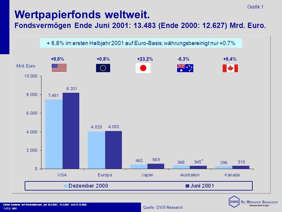 Wertpapierfonds weltweit. Fondsvermögen Ende Juni 2001: 13.483 (Ende 2000: 12.627) Mrd.