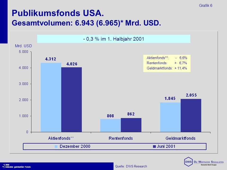 Publikumsfonds USA. Gesamtvolumen: 6.943 (6.965)* Mrd.