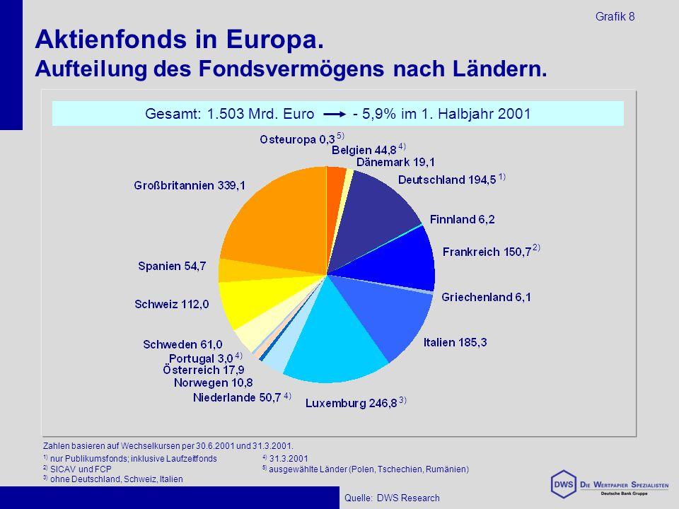 Aktienfonds in Europa. Aufteilung des Fondsvermögens nach Ländern.