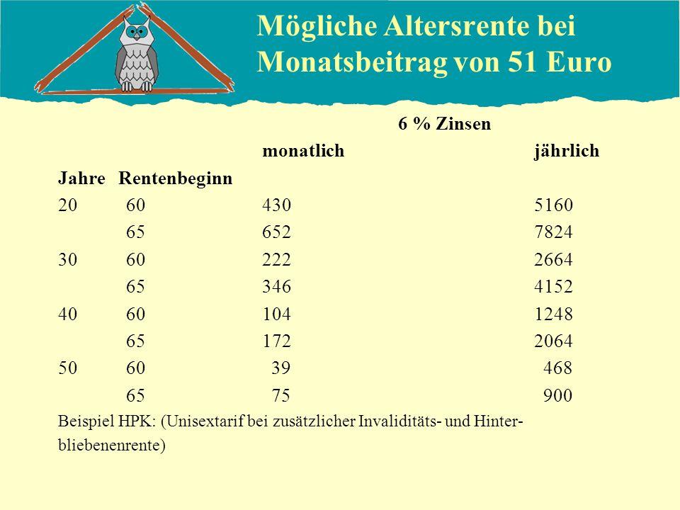 Mögliche Altersrente bei Monatsbeitrag von 51 Euro 6 % Zinsen monatlichjährlich Jahre Rentenbeginn 20604305160 656527824 30602222664 653464152 4060104