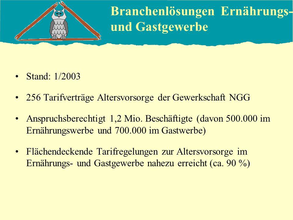 Branchenlösungen Ernährungs- und Gastgewerbe Stand: 1/2003 256 Tarifverträge Altersvorsorge der Gewerkschaft NGG Anspruchsberechtigt 1,2 Mio. Beschäft