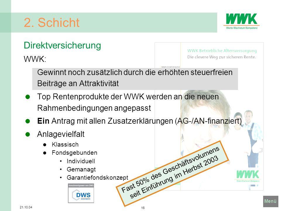 Menü 21.10.04 16 2. Schicht Fast 50% des Geschäftsvolumens seit Einführung im Herbst 2003 Direktversicherung WWK: Gewinnt noch zusätzlich durch die er