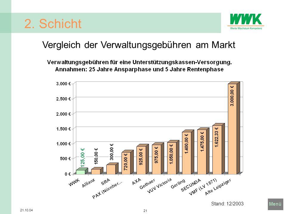 Menü 21.10.04 21 2. Schicht Stand: 12/2003 Vergleich der Verwaltungsgebühren am Markt