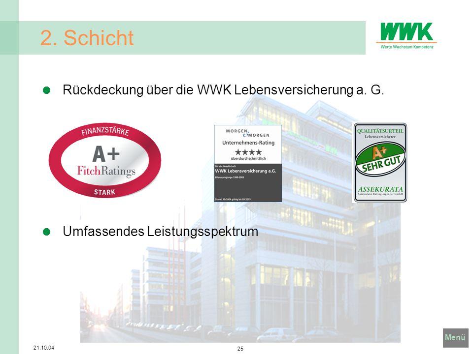 Menü 21.10.04 25 2. Schicht Rückdeckung über die WWK Lebensversicherung a. G. Umfassendes Leistungsspektrum
