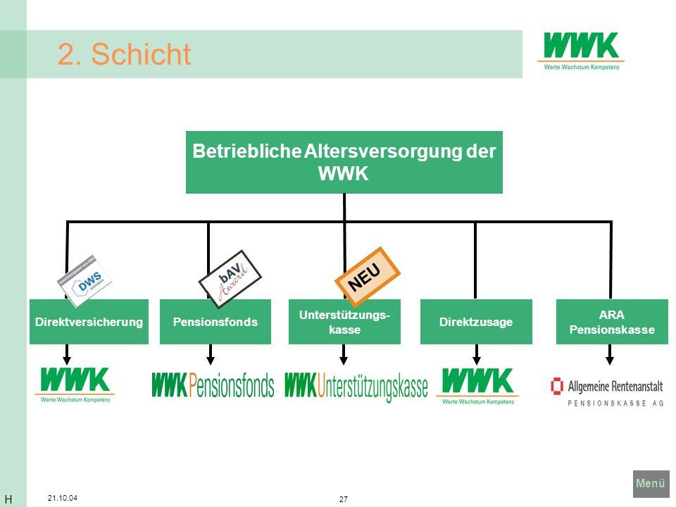 Menü 21.10.04 27 Betriebliche Altersversorgung der WWK DirektversicherungDirektzusagePensionsfonds Unterstützungs- kasse ARA Pensionskasse 2. Schicht