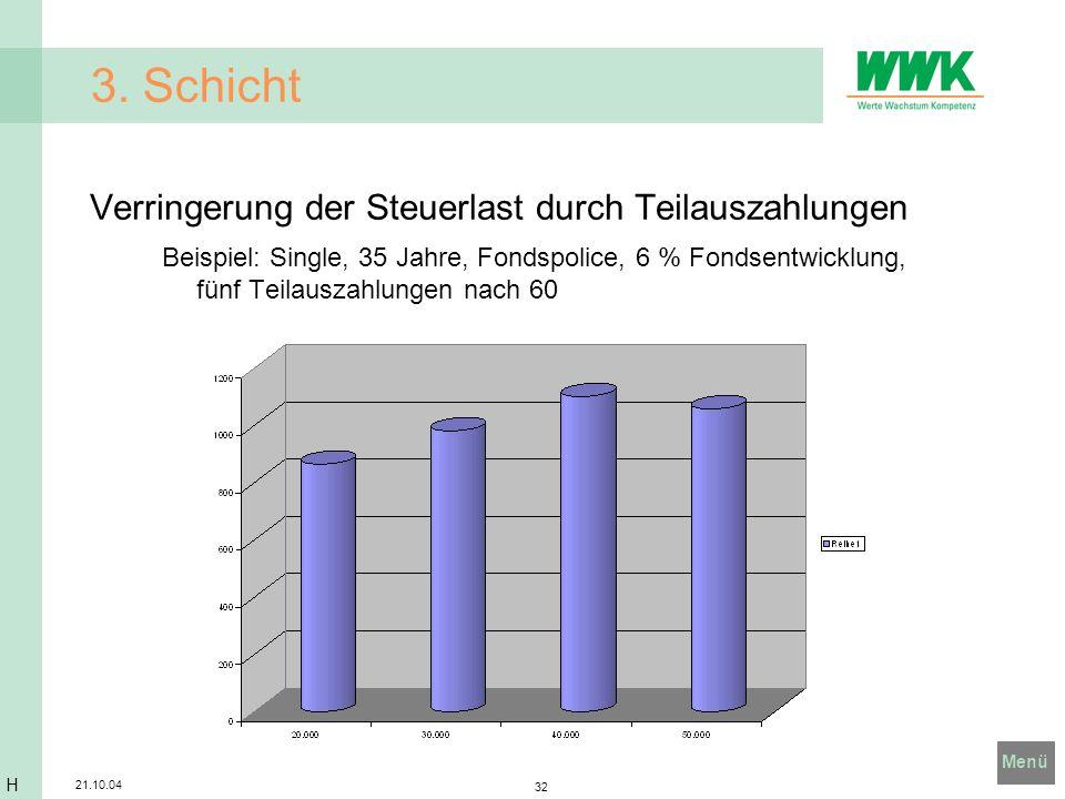 Menü 21.10.04 32 3. Schicht Verringerung der Steuerlast durch Teilauszahlungen Beispiel: Single, 35 Jahre, Fondspolice, 6 % Fondsentwicklung, fünf Tei
