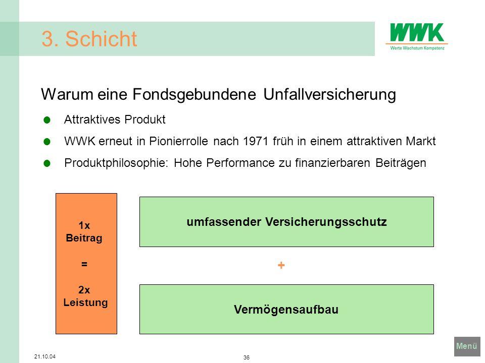 Menü 21.10.04 36 3. Schicht Warum eine Fondsgebundene Unfallversicherung Attraktives Produkt WWK erneut in Pionierrolle nach 1971 früh in einem attrak