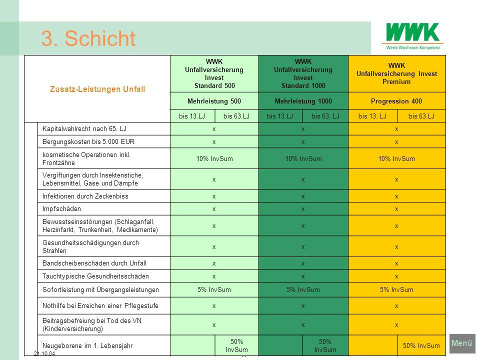Menü 21.10.04 38 3. Schicht Zusatz-Leistungen Unfall WWK Unfallversicherung Invest Standard 500 WWK Unfallversicherung Invest Standard 1000 WWK Unfall