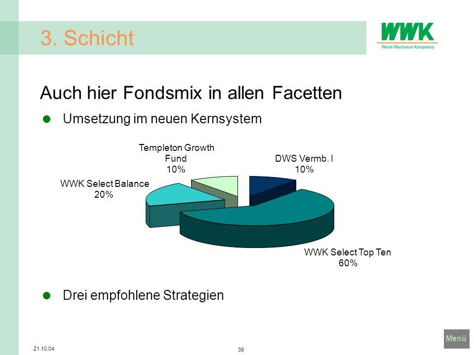 Menü 21.10.04 39 3. Schicht Auch hier Fondsmix in allen Facetten Umsetzung im neuen Kernsystem Drei empfohlene Strategien DWS Vermb. I 10% WWK Select