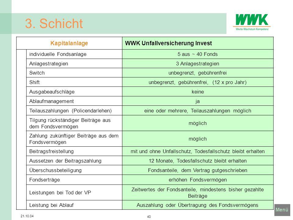 Menü 21.10.04 40 3. Schicht KapitalanlageWWK Unfallversicherung Invest individuelle Fondsanlage5 aus ~ 40 Fonds Anlagestrategien3 Anlagestrategien Swi