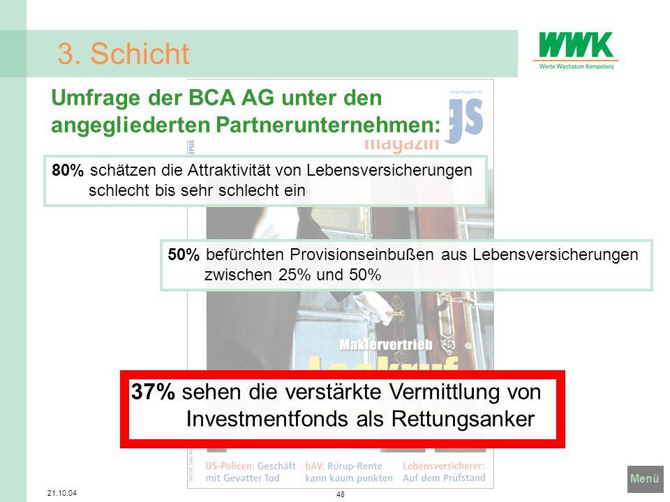 Menü 21.10.04 48 3. Schicht Umfrage der BCA AG unter den angegliederten Partnerunternehmen: 80% schätzen die Attraktivität von Lebensversicherungen sc