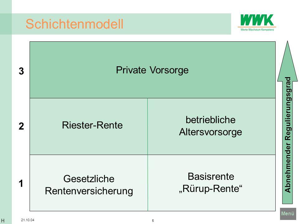 Menü 21.10.04 6 Lösungen der WWK 1 2 3 WWK BasisRente investclassic WWK Renten 1.