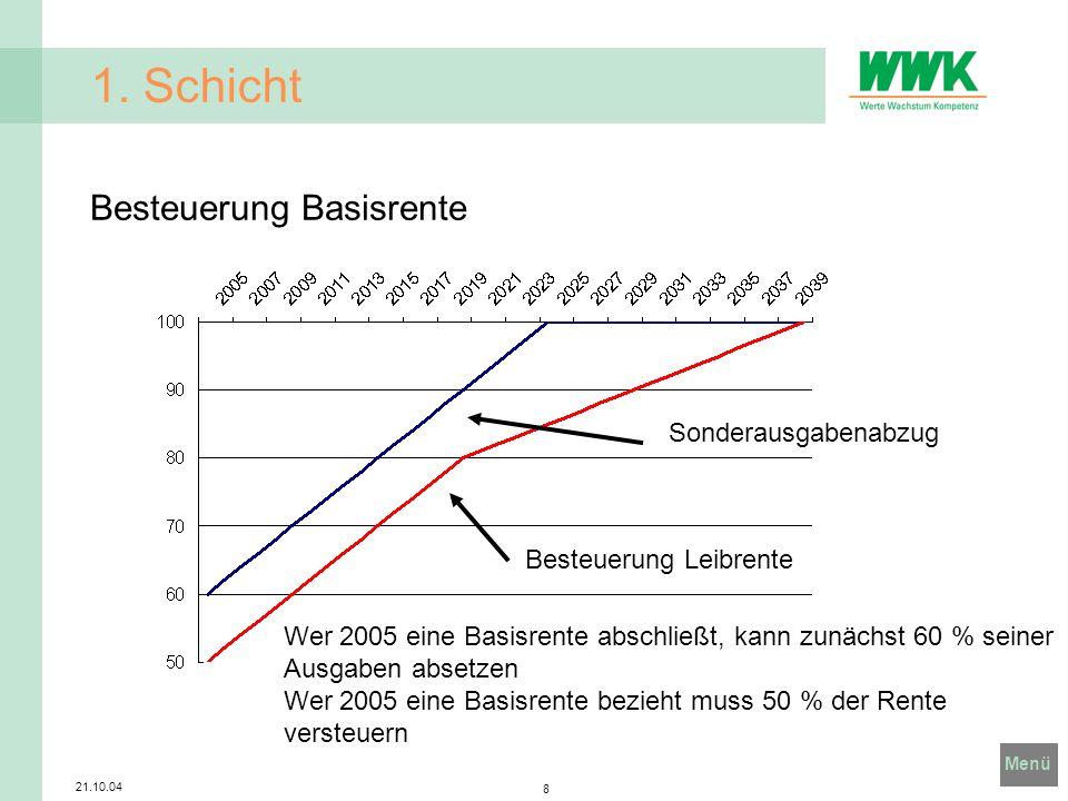 Menü 21.10.04 8 1. Schicht Besteuerung Basisrente Besteuerung Leibrente Sonderausgabenabzug Wer 2005 eine Basisrente abschließt, kann zunächst 60 % se