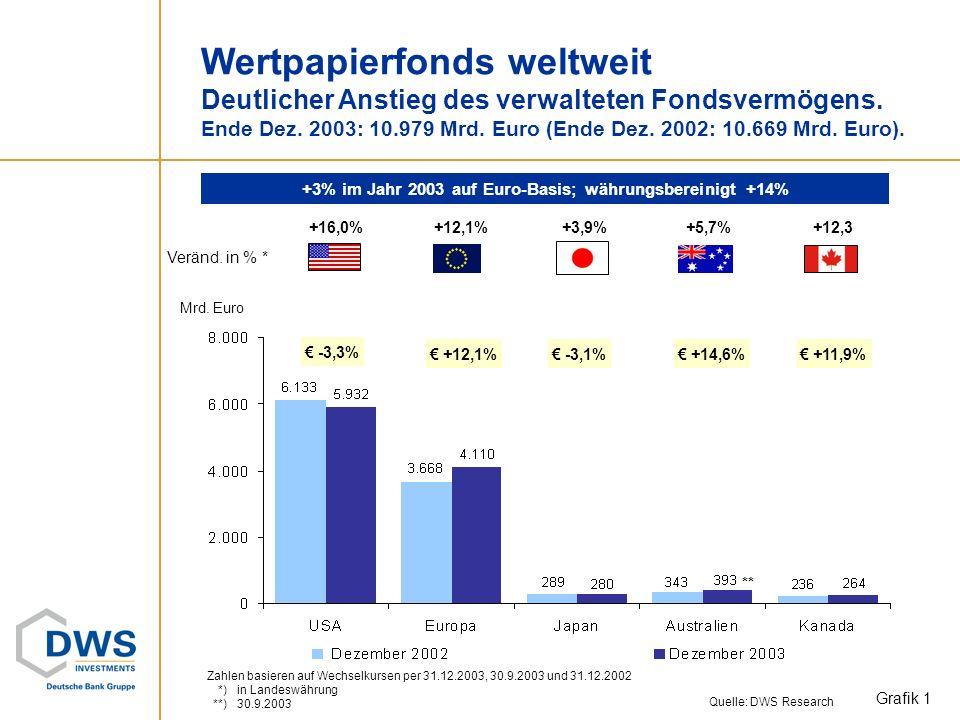Wertpapierfonds weltweit Deutlicher Anstieg des verwalteten Fondsvermögens.
