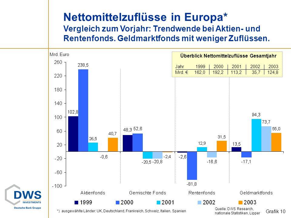 Fondsvermögen in Europa Insgesamt: 4.110 Mrd. Euro (Dez 2003): +12,1% im Jahr 2003. Quelle: DWS Research, nationale Statistiken, Lipper Grafik 9 Fonds