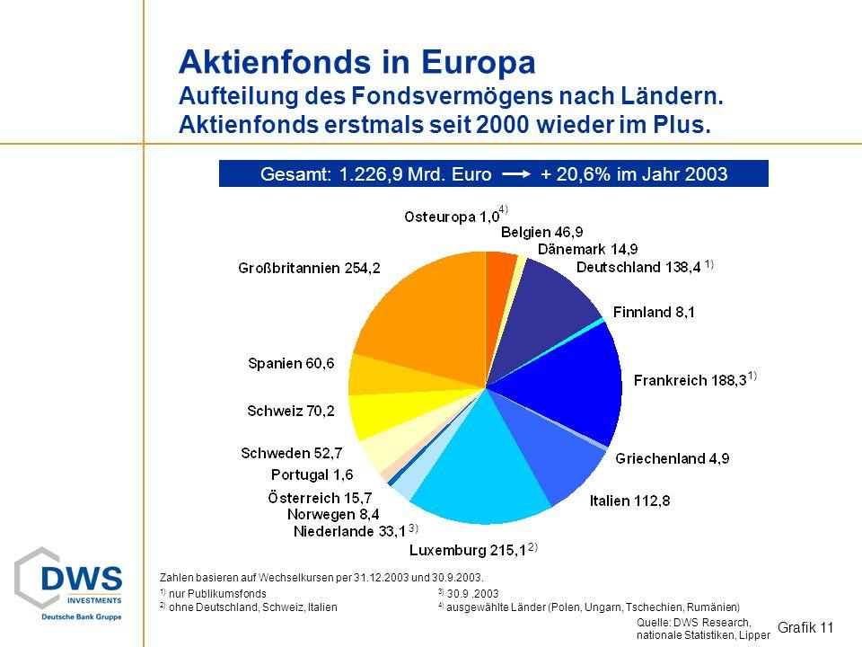 Mrd. Euro Nettomittelzuflüsse in Europa* Vergleich zum Vorjahr: Trendwende bei Aktien- und Rentenfonds. Geldmarktfonds mit weniger Zuflüssen. Grafik 1