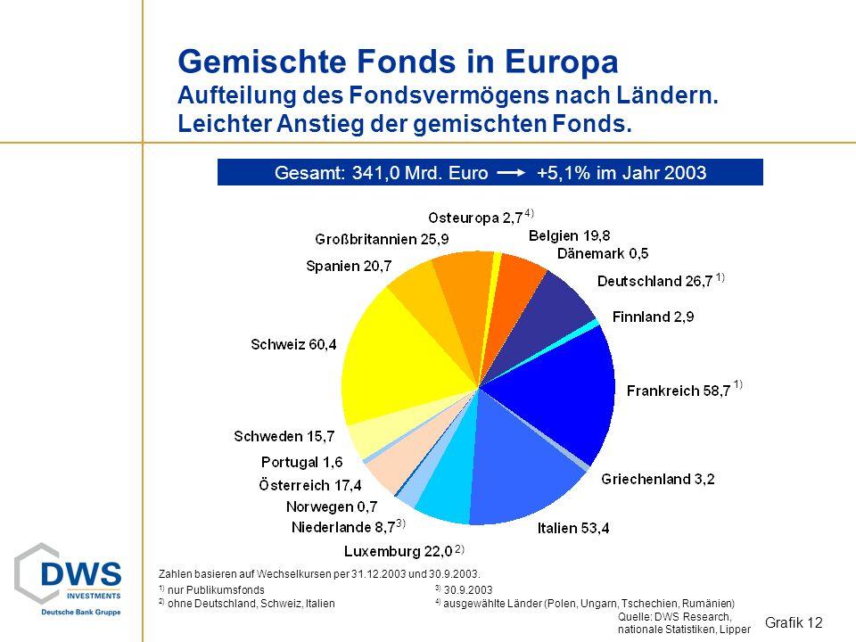 Aktienfonds in Europa Aufteilung des Fondsvermögens nach Ländern. Aktienfonds erstmals seit 2000 wieder im Plus. Grafik 11 1) 2) 1) 3) 4) Gesamt: 1.22