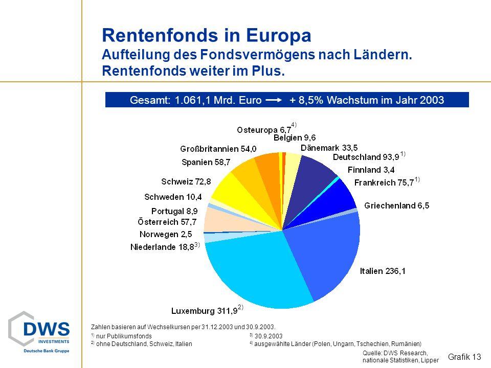Gemischte Fonds in Europa Aufteilung des Fondsvermögens nach Ländern. Leichter Anstieg der gemischten Fonds. Grafik 12 Gesamt: 341,0 Mrd. Euro +5,1% i