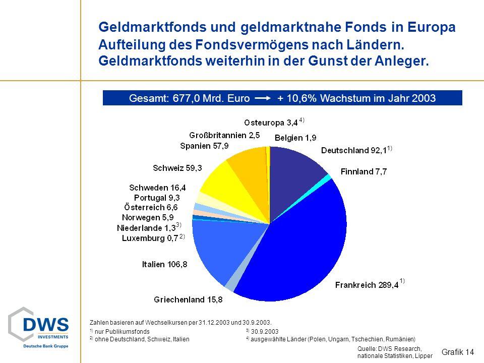 Rentenfonds in Europa Aufteilung des Fondsvermögens nach Ländern. Rentenfonds weiter im Plus. Grafik 13 Gesamt: 1.061,1 Mrd. Euro + 8,5% Wachstum im J