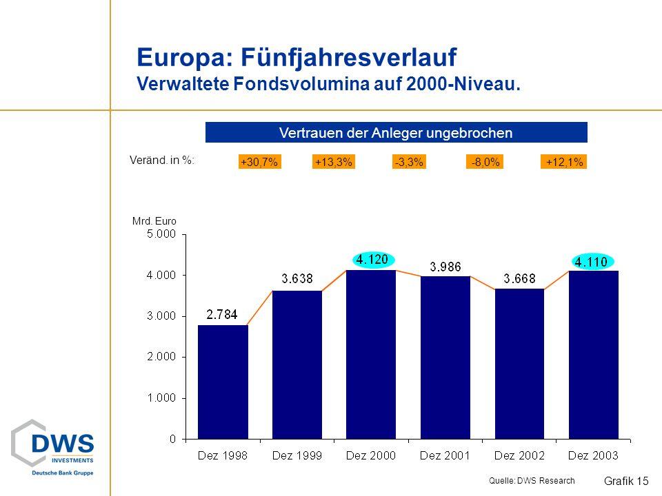 Geldmarktfonds und geldmarktnahe Fonds in Europa Aufteilung des Fondsvermögens nach Ländern. Geldmarktfonds weiterhin in der Gunst der Anleger. Grafik