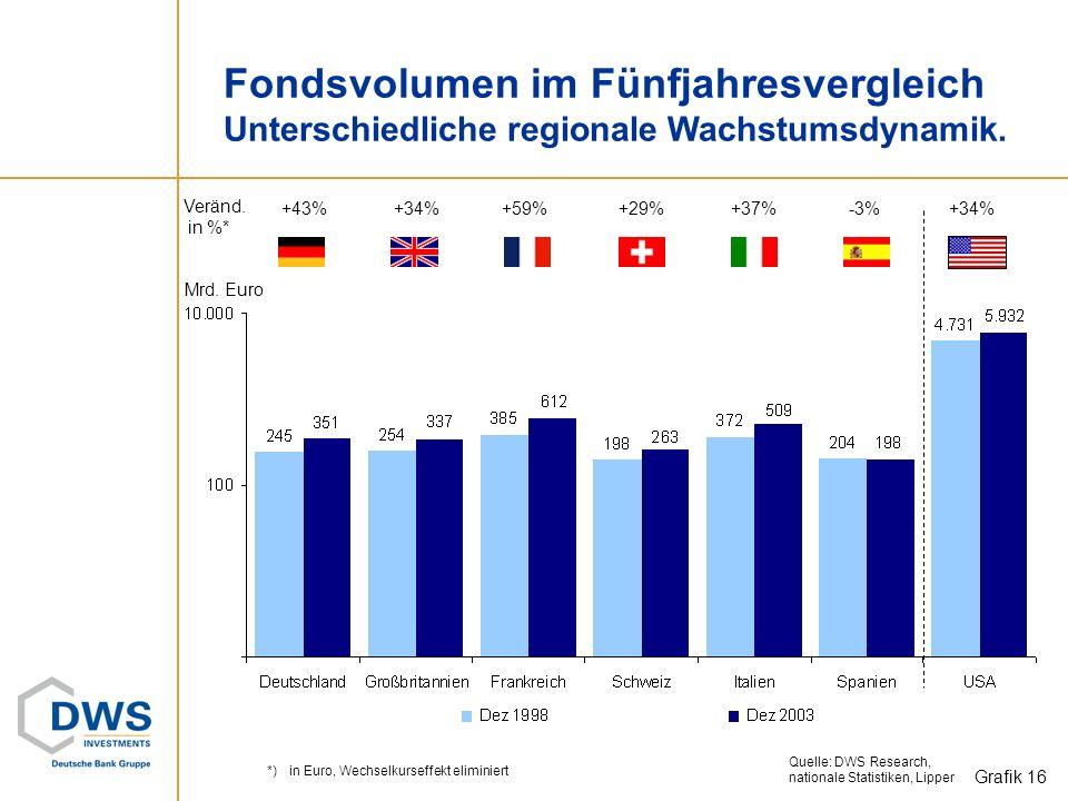 Europa: Fünfjahresverlauf Verwaltete Fondsvolumina auf 2000-Niveau. Mrd. Euro Veränd. in %: +30,7% Quelle: DWS Research +13,3%-3,3% -8,0% +12,1% Grafi