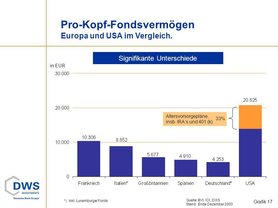 Fondsvolumen im Fünfjahresvergleich Unterschiedliche regionale Wachstumsdynamik. Mrd. Euro *)in Euro, Wechselkurseffekt eliminiert +43% +34% +59% +29%