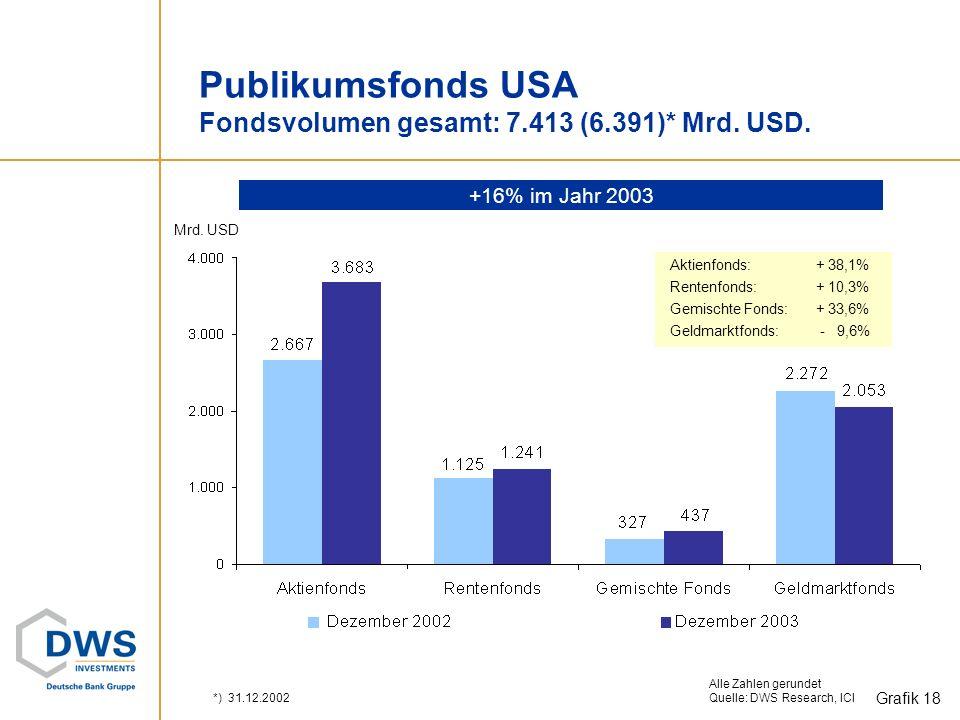 Altersvorsorgepläne, insb. IRAs und 401 (k) in EUR 33% *)inkl. Luxemburger Fonds Quelle: BVI, ICI, DWS Stand: Ende Dezember 2003 Pro-Kopf-Fondsvermöge