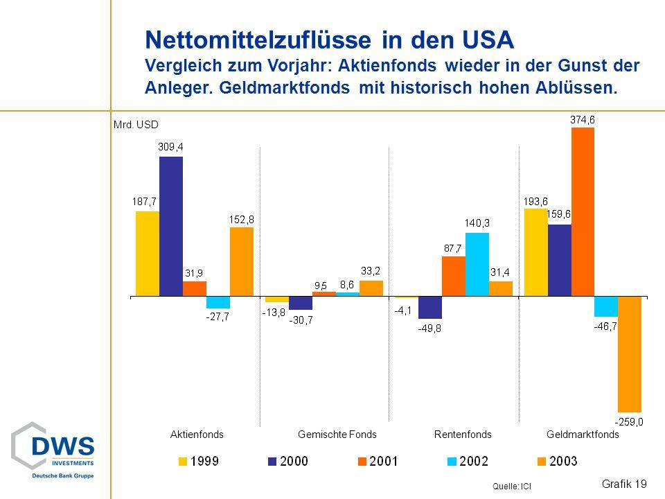 Publikumsfonds USA Fondsvolumen gesamt: 7.413 (6.391)* Mrd. USD. Grafik 18 +16% im Jahr 2003 Aktienfonds:+ 38,1% Rentenfonds:+ 10,3% Gemischte Fonds:+