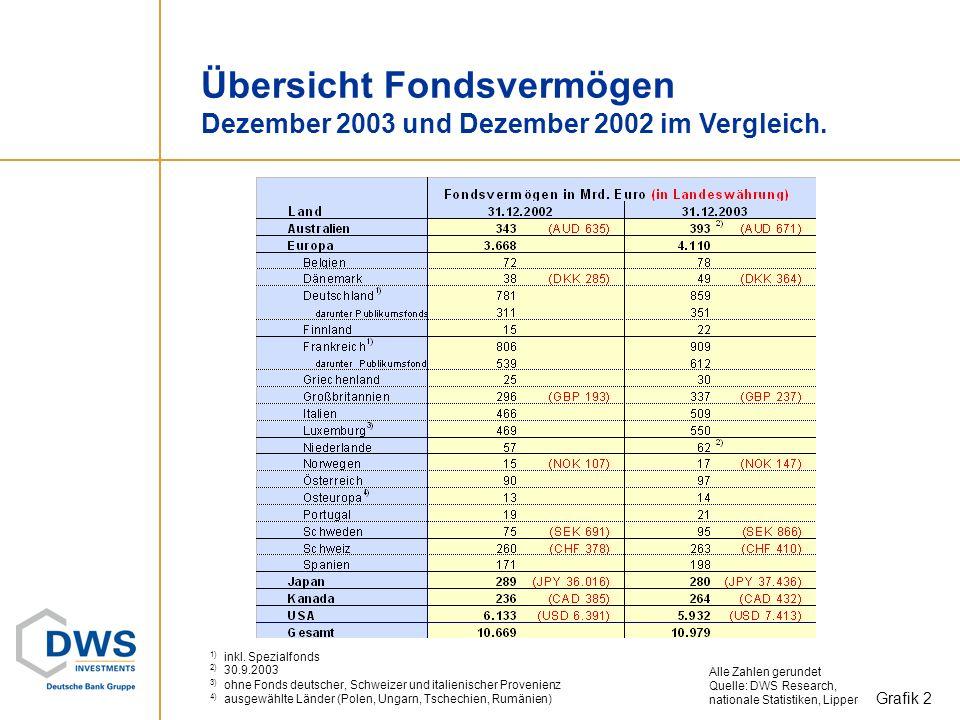 Wertpapierfonds weltweit Deutlicher Anstieg des verwalteten Fondsvermögens. Ende Dez. 2003: 10.979 Mrd. Euro (Ende Dez. 2002: 10.669 Mrd. Euro). Grafi