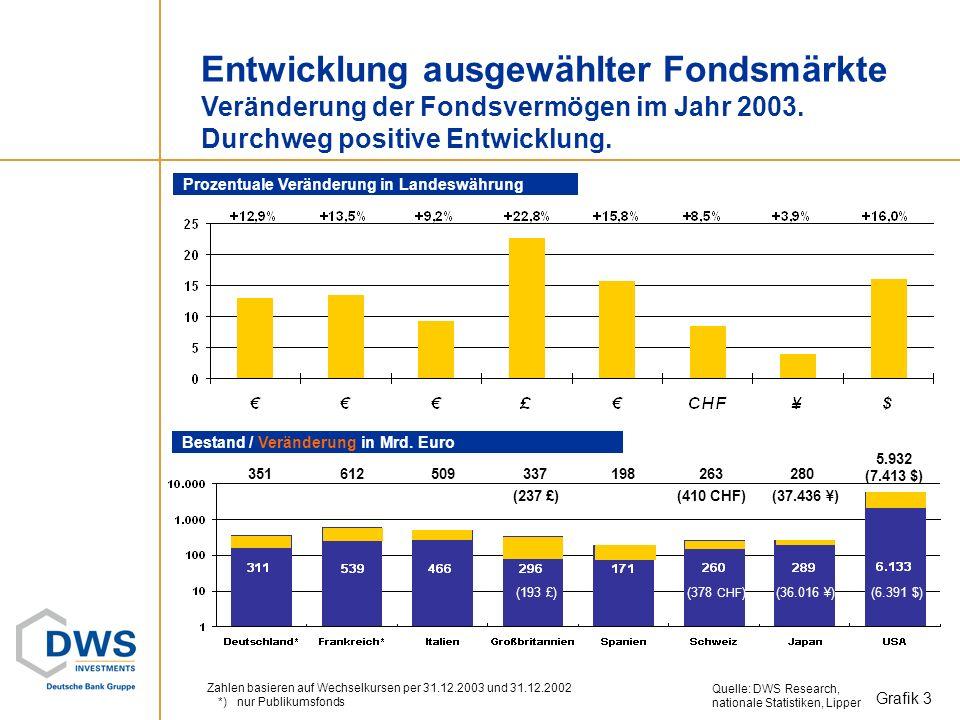 Übersicht Fondsvermögen Dezember 2003 und Dezember 2002 im Vergleich. 1) inkl. Spezialfonds 2) 30.9.2003 3) ohne Fonds deutscher, Schweizer und italie