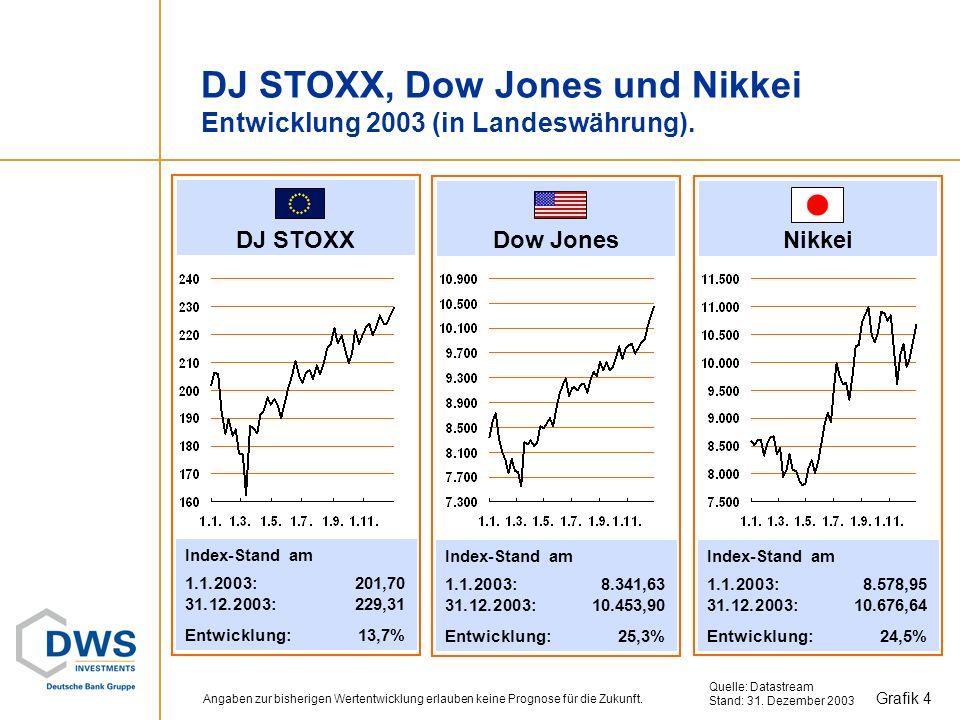 DJ STOXX, Dow Jones und Nikkei Entwicklung 2003 (in Landeswährung).